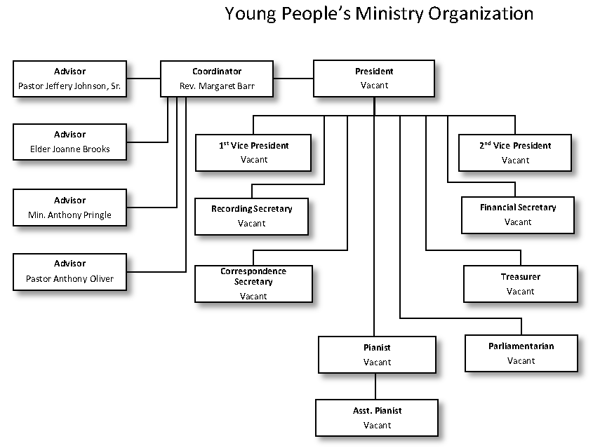NVBA Young Peoples Ministry Organization_2019